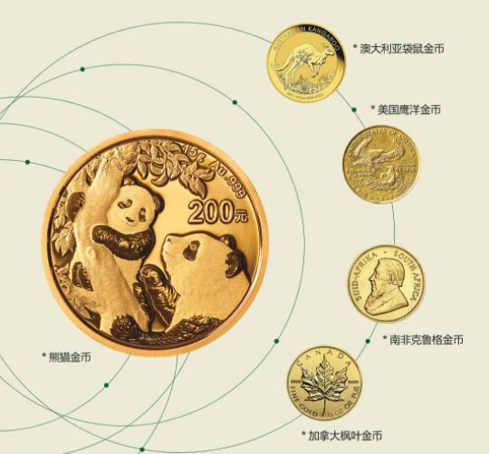 2021年普制熊猫金银币 2021年普制熊猫金币 1克