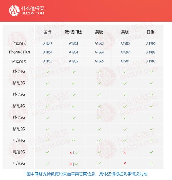iPhone 8 / 8 Plus、iPhone X 首批抢购指南(各渠道持续更新)