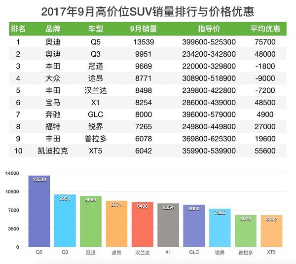 SUV销量与价格优惠排行