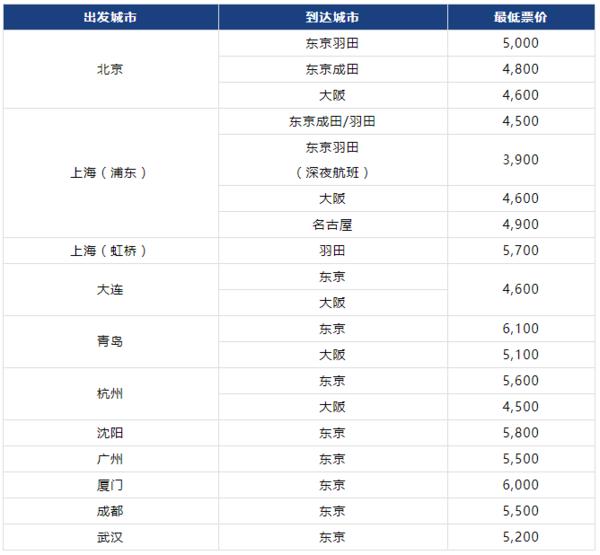 全日空中日通航30周年 全国多地-日本 往返含税