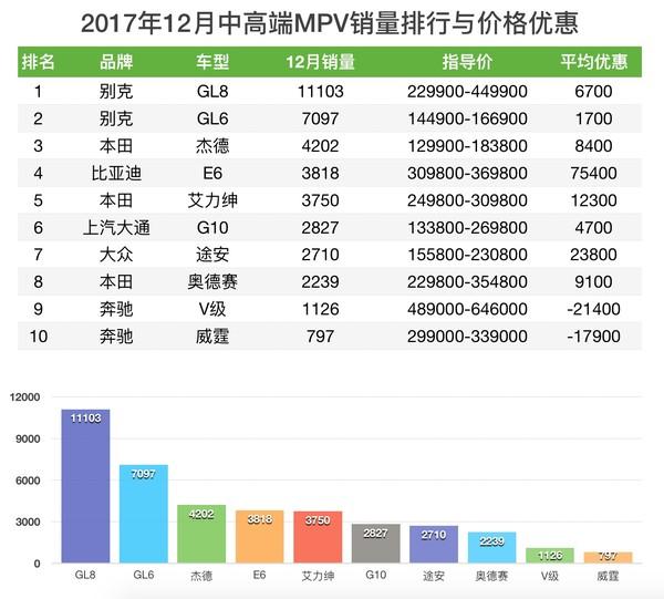MPV销量与价格优惠排行榜
