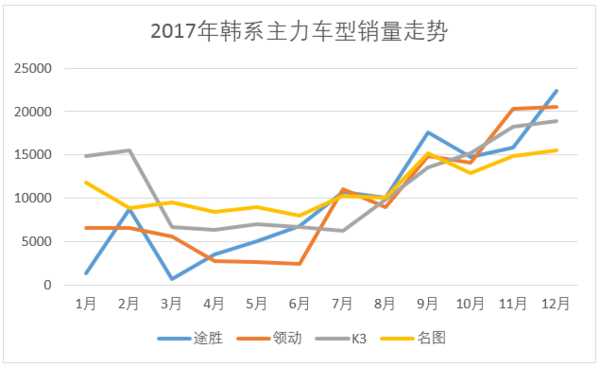 2017年度轿车销量与价格优惠排行