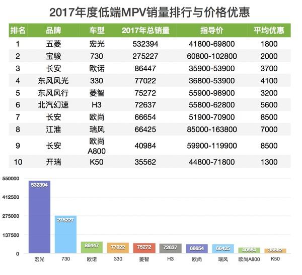 2017年度MPV销量和价格优惠排行