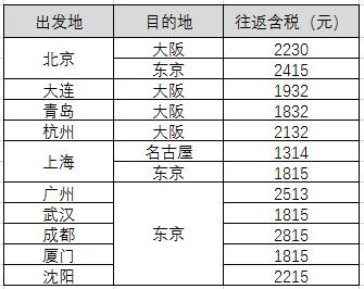 五星全日空 全国多地-日本(大阪/东京/名古屋等)往返含税