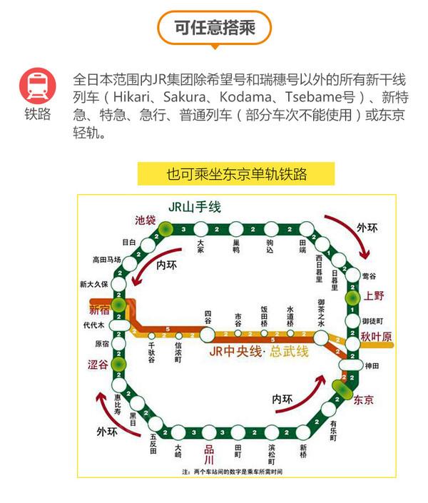 日本JR Pass全国铁路7/14/21日周游券