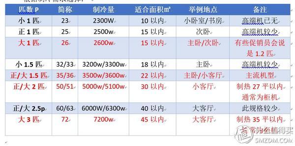 《选型号》No.14:不只是省电 还有舒适 美的 空调 一级能效型号选购指南
