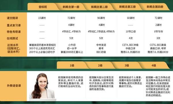 双12预售:沪江网校 英语零基础直达大学六级【全额奖学金班】