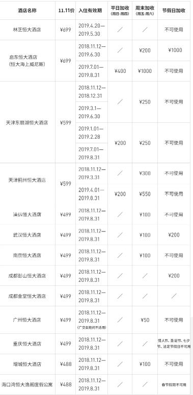 恒大酒店集团 全国10城13店1晚 通兑房券 含双早(重庆、成都、武汉、广州等多地)