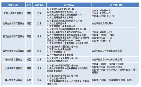 沪闽藏多地机场周边 佰翔集团旗下酒店1晚通兑券