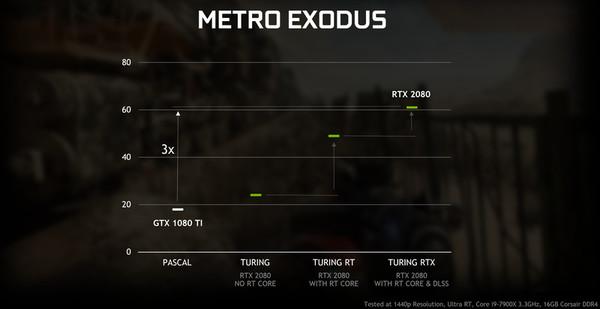 英伟达将为 GTX 10 系列显卡带来光线追踪支持
