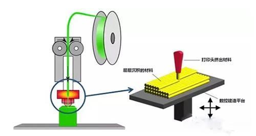 ANYCUBIC PHOTON-S 光固化3D打印机