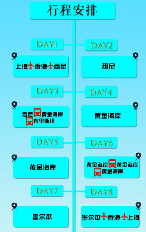 上海-澳大利亚黄金海岸+墨尔本8天跟团游(含2天自由活动时间)