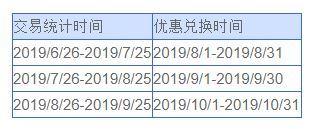 兴业银行 X 屈臣氏/必胜客/迪卡侬/哈根达斯/歌帝梵
