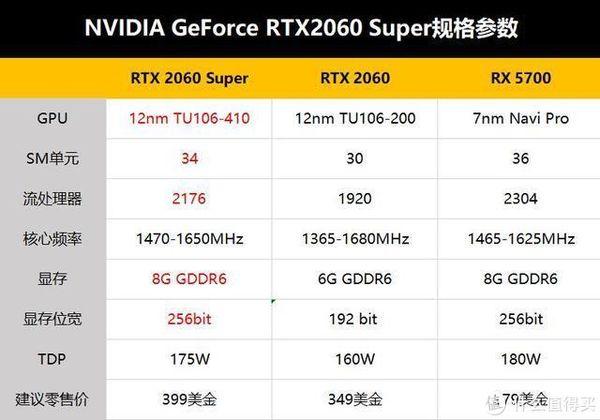 AMD × NVIDIA 新版显卡之争 【NVIDIA篇】