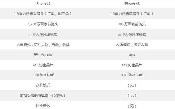 苹果首发单曲《说好不降》 iPhone 11破发价竞猜~!