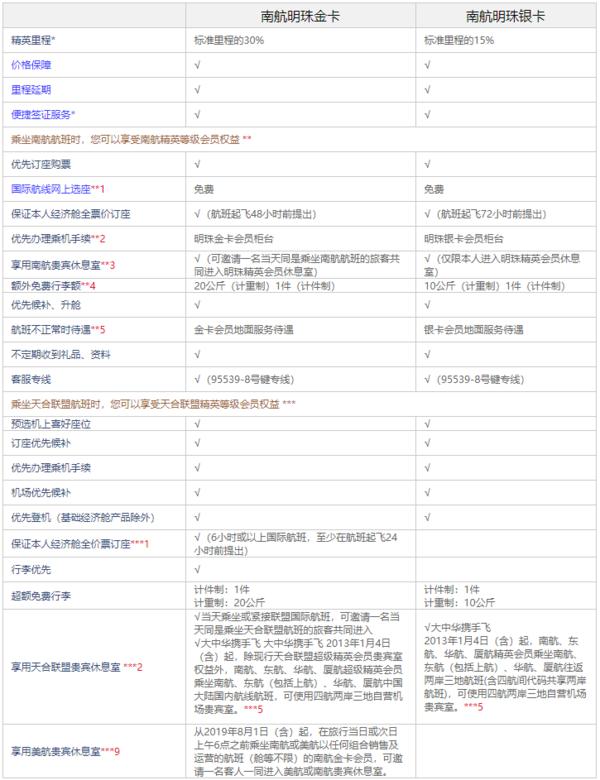 洲际酒店集团结盟中国南方航空
