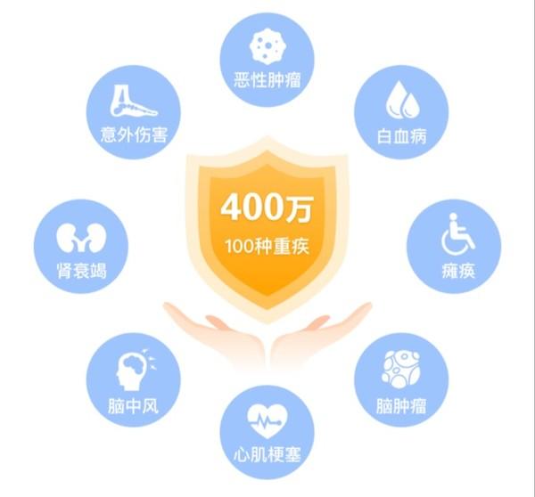 好医保·长期医疗2020版  最高400万保额