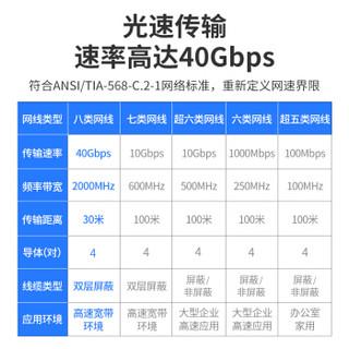 山泽(SAMZHE)八类万兆网线 CAT8类电竞级高速网络跳线纯铜双屏蔽8芯双绞线 电脑宽带连接线黑色5米 WX8050