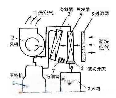 额定除湿量、名义除湿量、最大除湿量?看不懂怎么买除湿机?