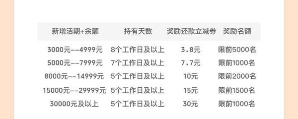 """云闪付  """"活期+""""消费送福利"""