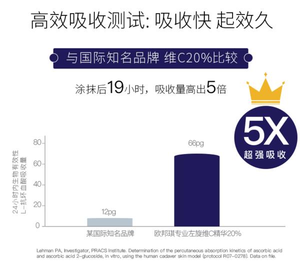 原型VC产品「天花板」,吸收率超对标品牌5倍!