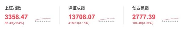 大盘猜猜猜 10月13日涨还是跌?