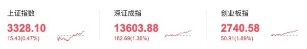 大盘猜猜猜 10月21日涨还是跌?