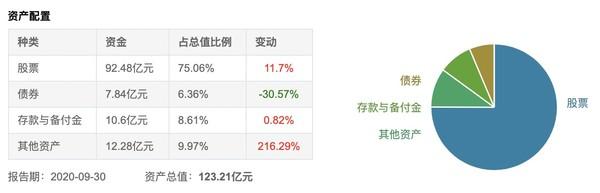 老牌牛基 近一年涨幅38.52% 中欧新蓝筹混合A