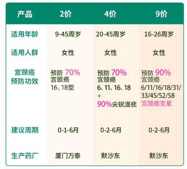 9价hpv/4价hpv疫苗  预约代订服务  多城市现货