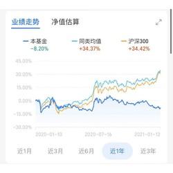 中国中冶涨停 蓝筹集体反弹 广发中证基建工程指数C