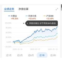医疗器械主题 近一年收益98.36% 信达澳银健康中国灵活配置混合