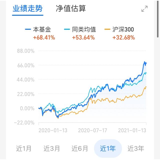 深耕消费板块 近一年收益68.41% 天弘云端生活优选