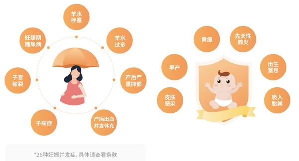 京东安联幸孕保贝母婴保险
