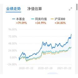 """创业板调整 指数近一年涨幅""""牛冠""""全球 长城创业板指数增强C"""