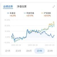 近一年涨幅4.21% 中信证券看好地产 鹏华中证800地产指数(LOF)