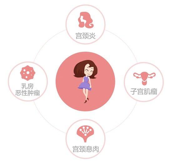 女神节福利、值友专享:免费领取女性防癌险