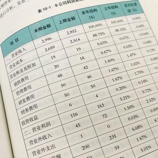 《财务报表分析从入门到精通+一本书读懂财务报表》(套装共2册)