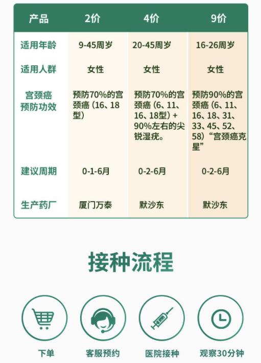 9价4价hpv疫苗预约服务套餐 包含高端体检 预计1-4个月开针