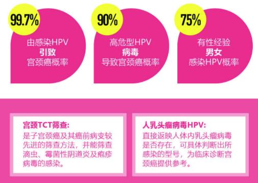 美年大健康 女性体检  HPV筛查  全国通用