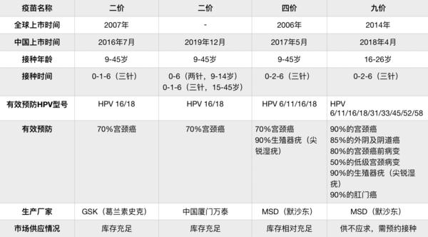 悦苗 9价hpv/4价hpv疫苗套餐 全国预约