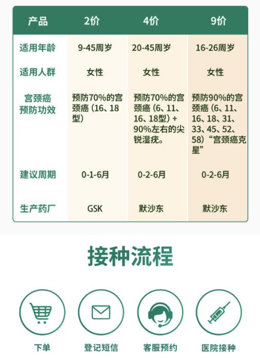 悦苗 2价HPV疫苗 预约代订服务 全国预约