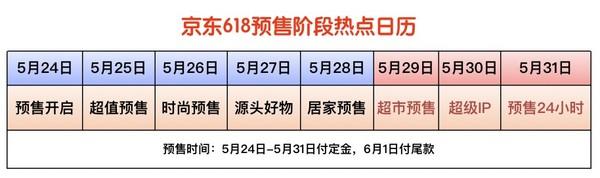 2021京东618省心省钱攻略,一文看懂大促重点!