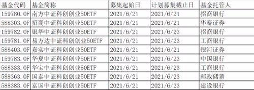 最近硬核科技指数 双创50ETF